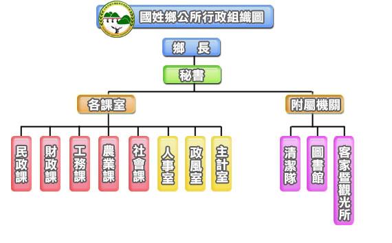 國姓鄉公所行政組織圖